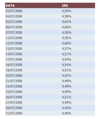 tasso eurirs luglio 2006