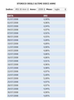 tasso eurirs luglio 2008