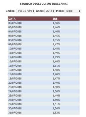 tasso eurirs luglio 2018