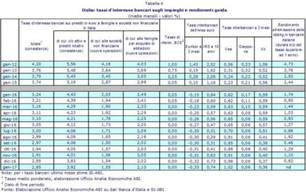 Surroga mutuo tasso variabile, con cap o rata costante?