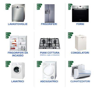esempi elettrodomestici